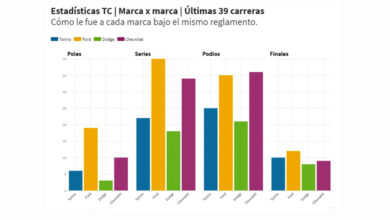 Estadísticas TC 2021.
